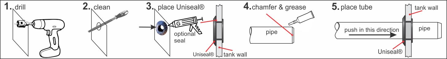 Installatie uniseal